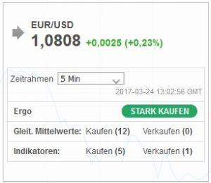 EUR/USD Investing Signal