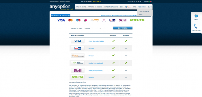 Anyoption deposito minimo