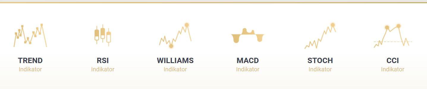 Optionrobot Indikatoren