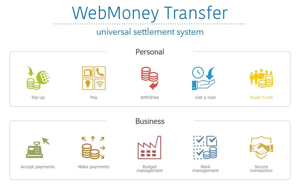 Apa itu WebMoney dan Bagaimana Cara Kerjanya