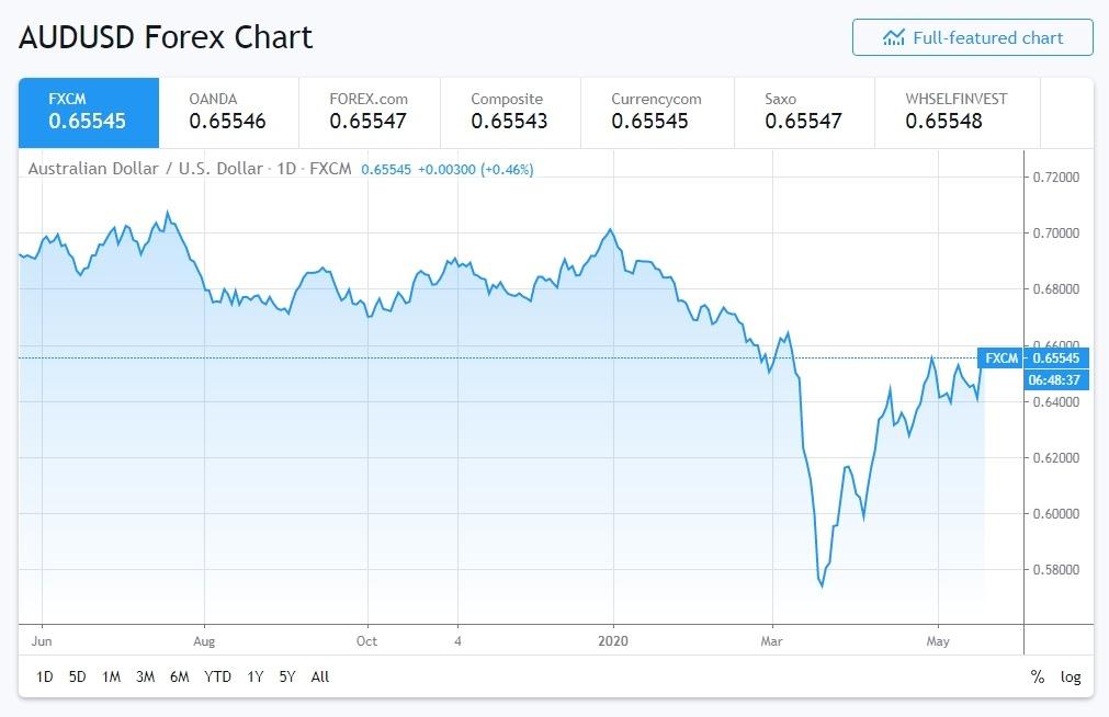 Australian dollar and the US dollar