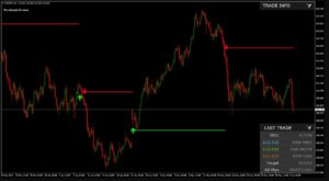 Forex Factory Indicator