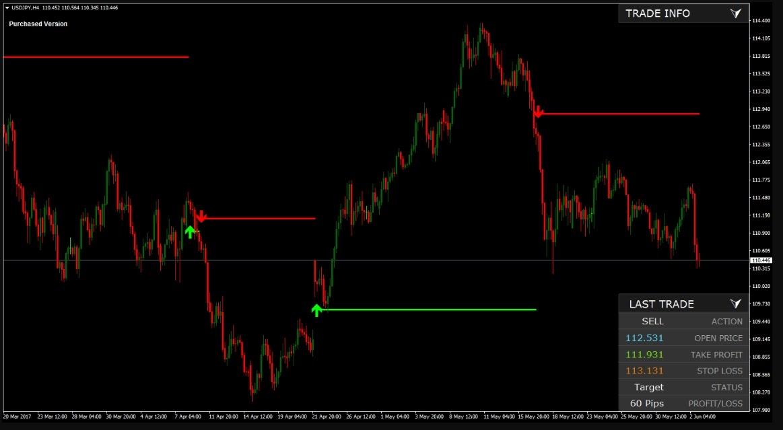Forex Factory Indicator