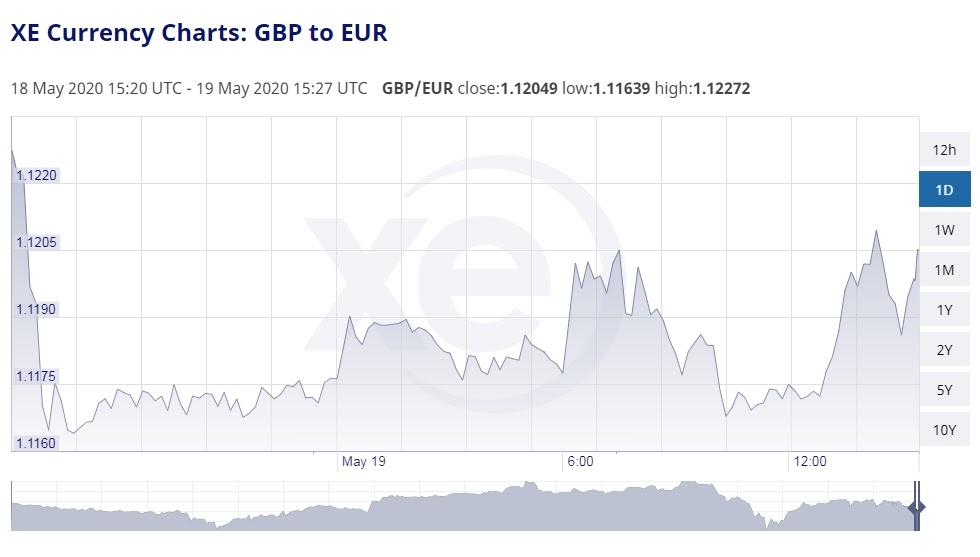 GBP and EUR pair