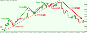 A Look At Forex Trend Reversals