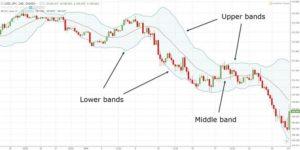 Bolinger Bands Strategy