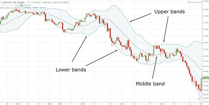 Bollinger Bands Strategy