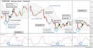 Bollinger Bands Combined With The Stochastic Oscillator