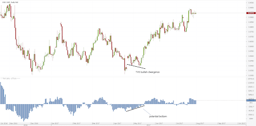 Examples of olume Indicator Forex