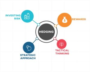 Forex Hedging Meaning