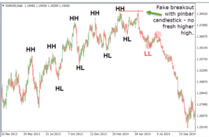 Forex Swing Trading Against The Momentum