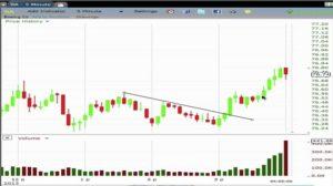 Price & Volume Action Strategy