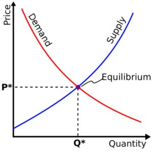 Supply And Demand Trading Rules