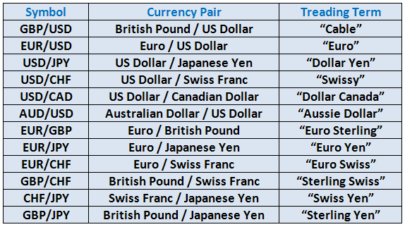 The Currency Pair