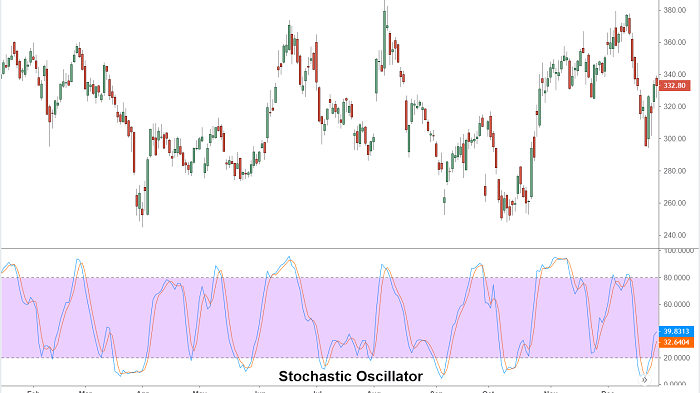 Trend Lines & Stochastics Strategy