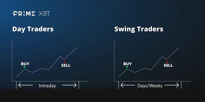 Understanding Swing Trading