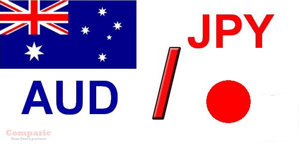 Australian Dollar & Japanese Yen (AUDJPY)