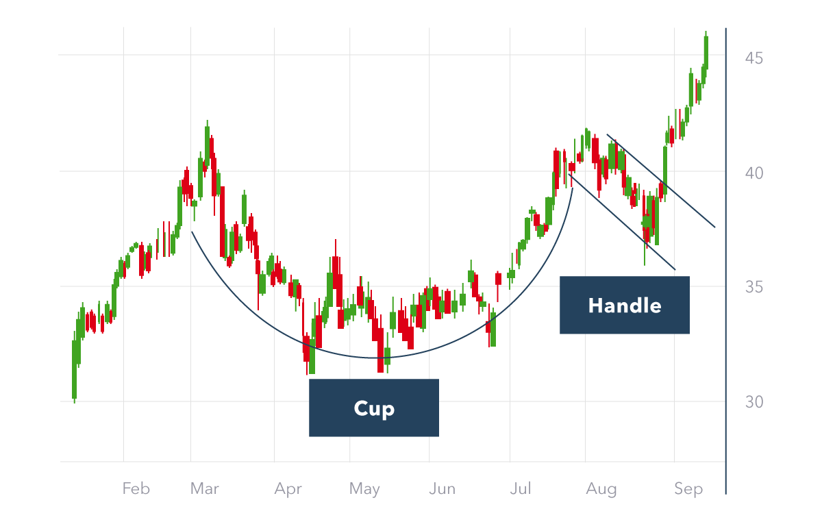 Cup And Handle Pattern forex charts