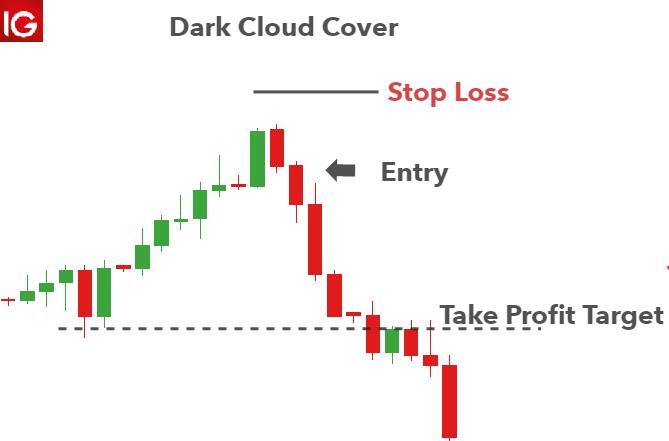 Dark Cloud Cover Pattern