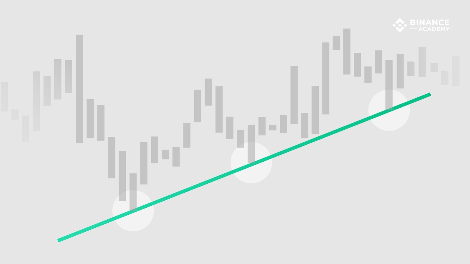 Drawing Trend Lines Properly