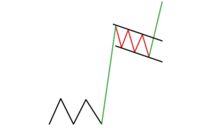 Flags forex chart patterns