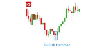 forex candlestick Hammer Pattern