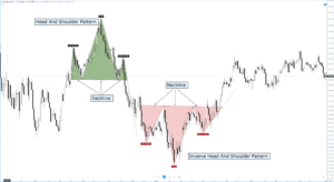 Head And Shoulders forex chart pattern
