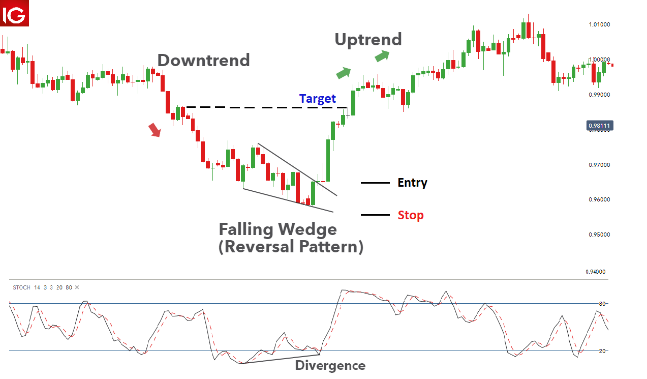 How To Spot Falling Wedges