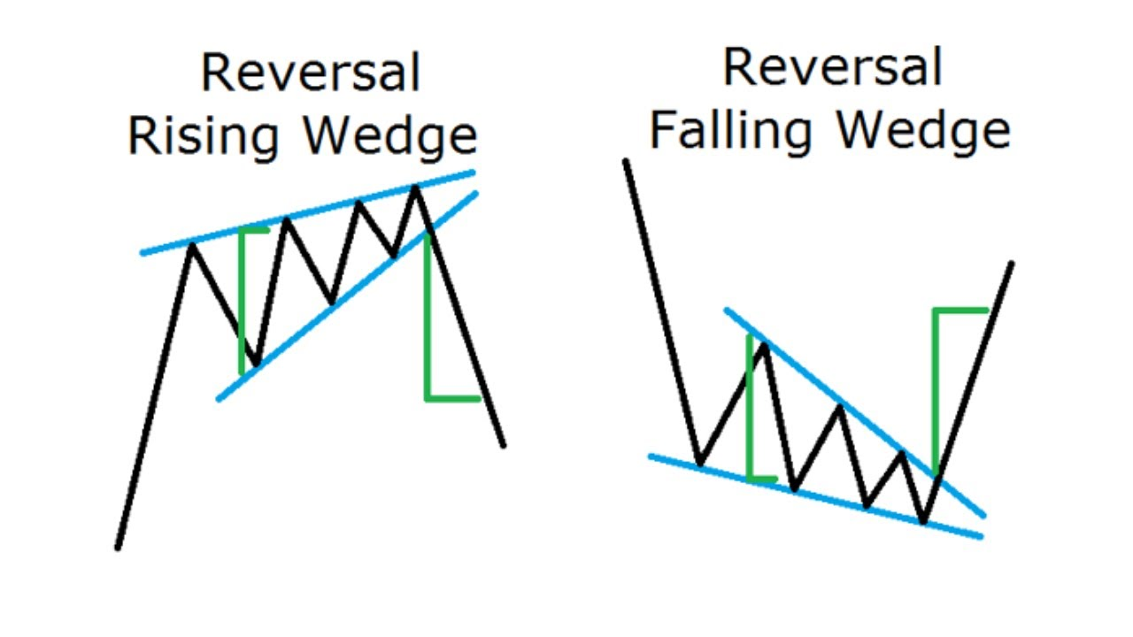 How To Spot Rising Wedges