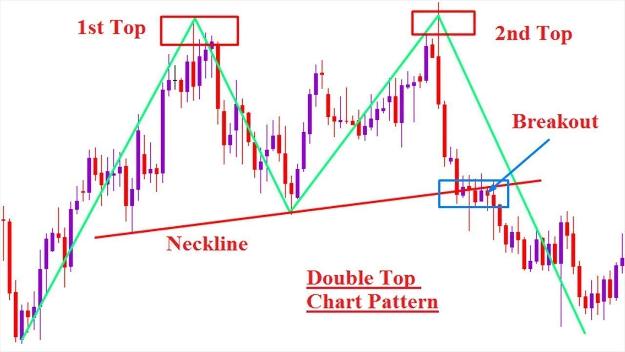 How You Can Identify A Double Top Pattern On A Forex Chart