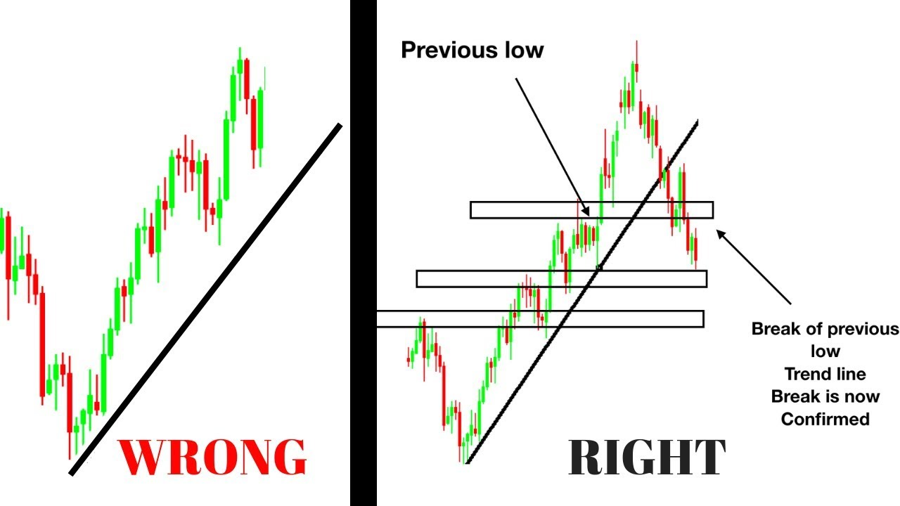 How to Identify and Draw Trend Lines