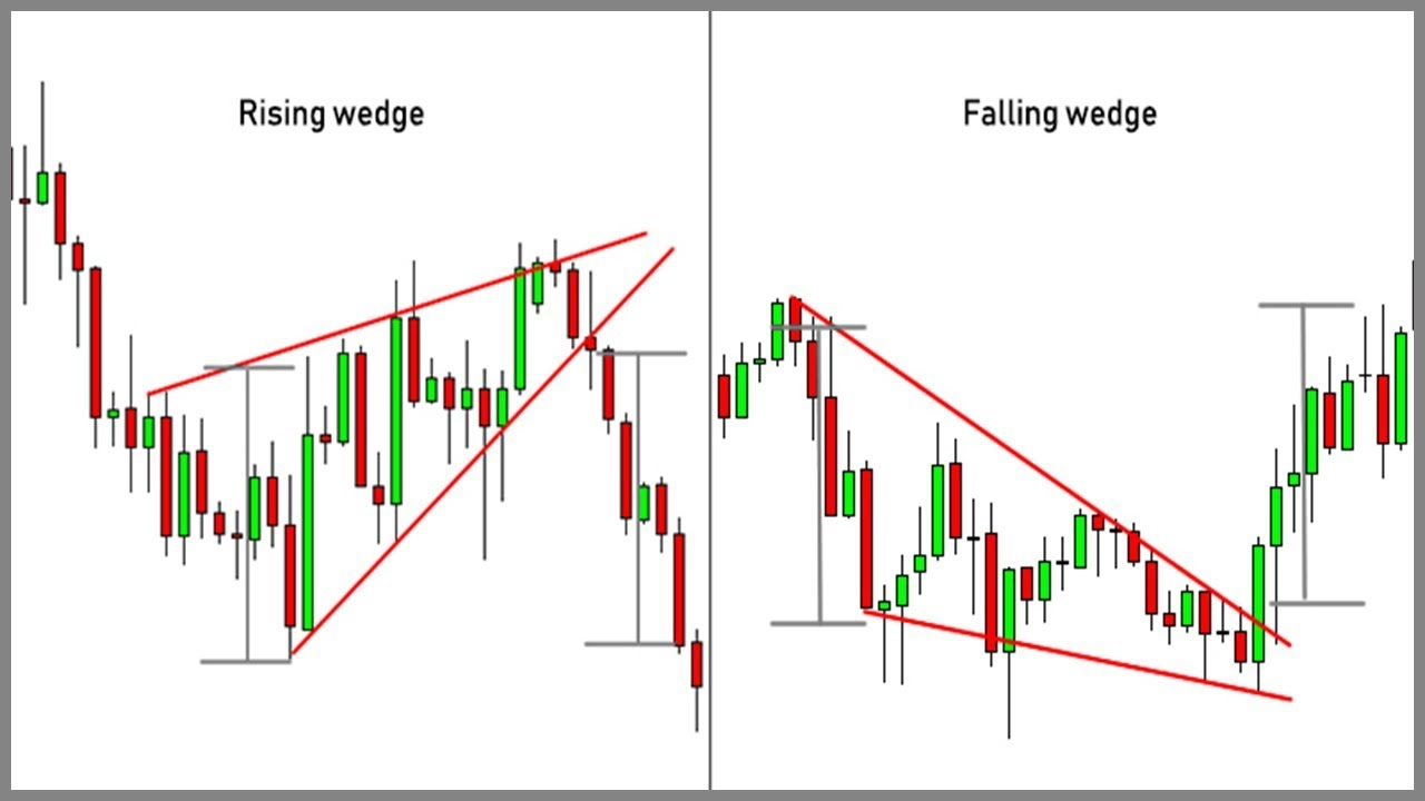 Key Differences Between Rising And Falling Wedge Patterns