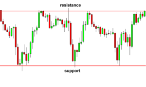 Rectangles forex chart patterns