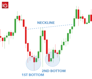 The Double Bottom Pattern forec chart