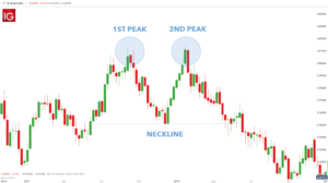 The Double Top Pattern forex chart