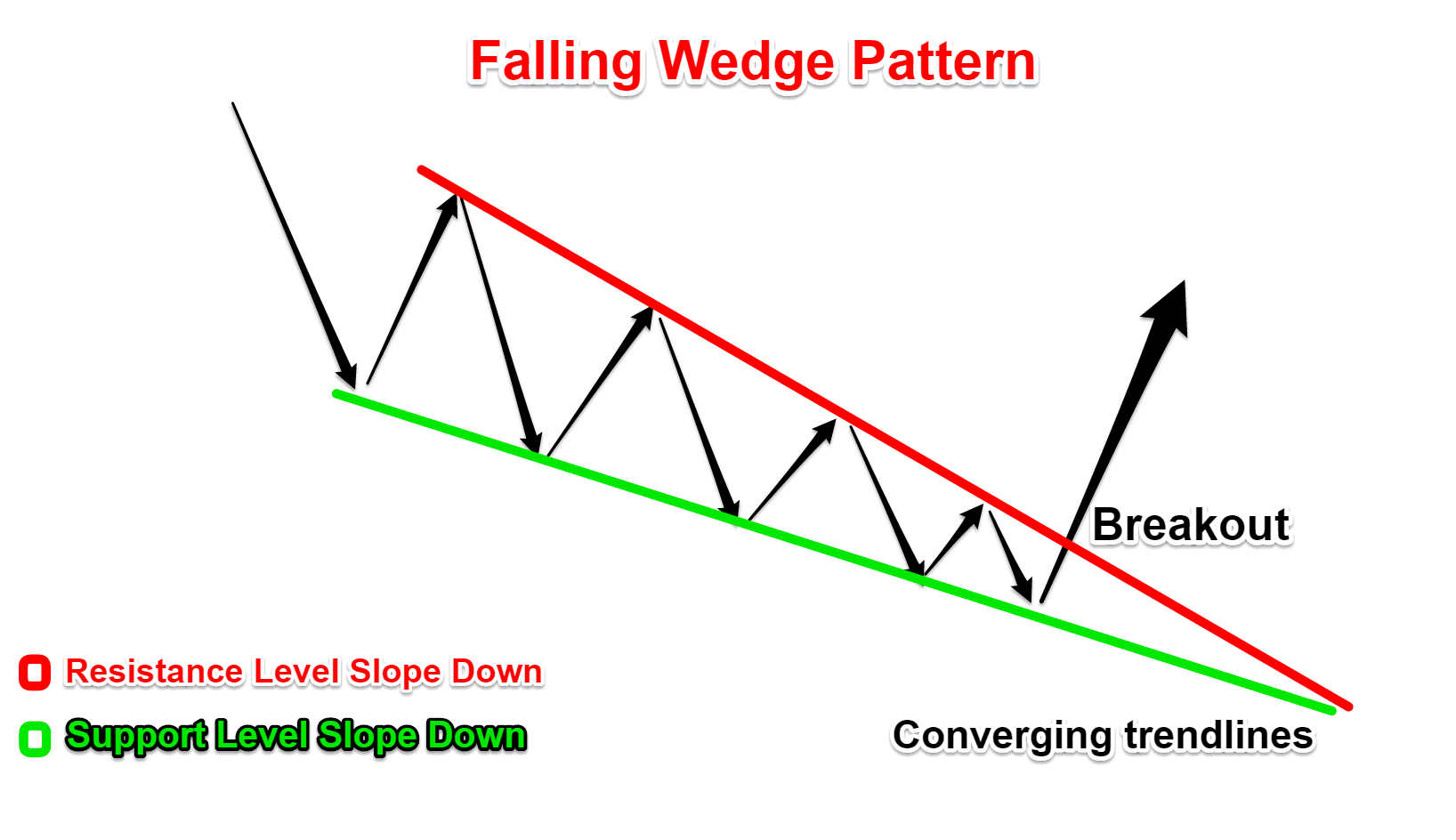 The Falling Wedge Pattern