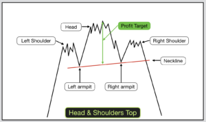The Head And Shoulders Neckline