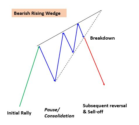 The Rising Wedge Pattern