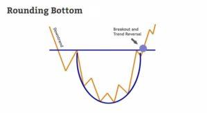 The Rounding Bottom forex chart