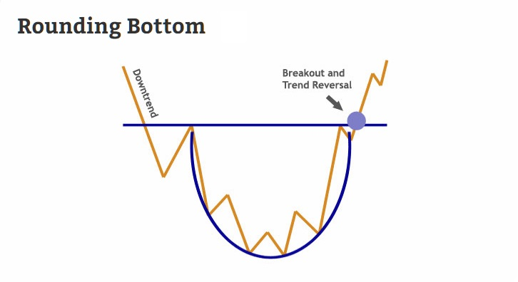 The Rounding Bottom forex chart