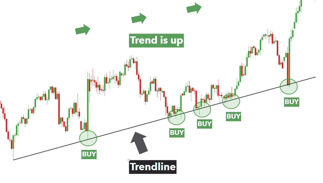Trend Line Structure