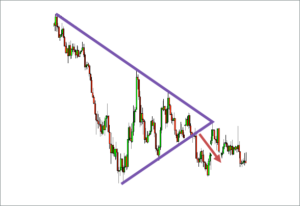 Triangles forex chart patterns