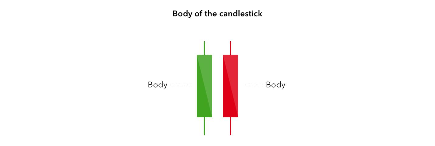 Cara Membaca Candlestick Olymp Trade