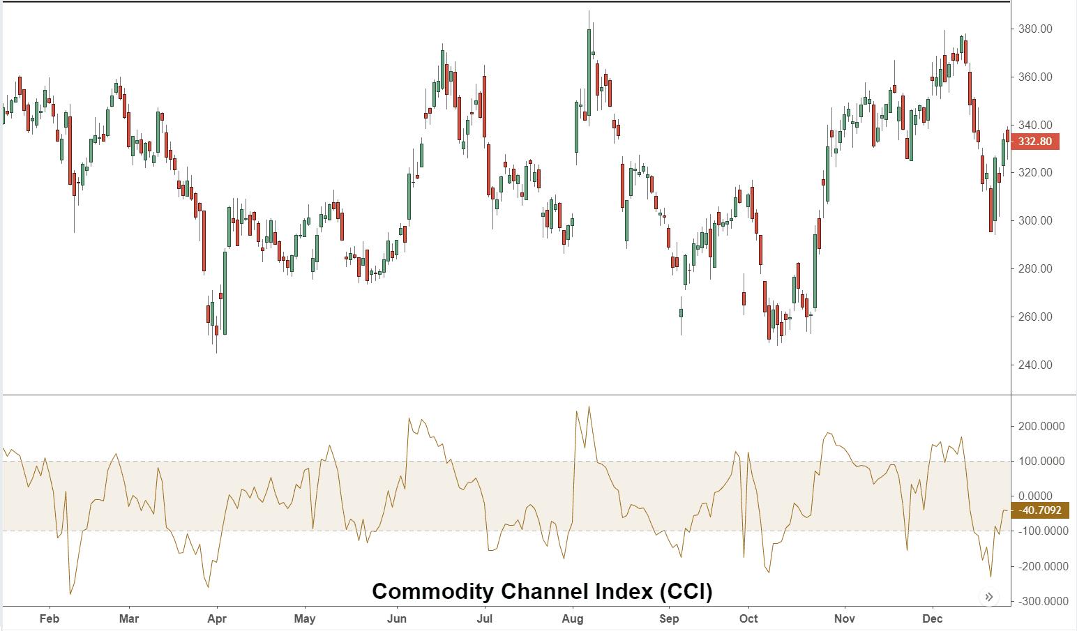 Binomo Strategi Commodity Channel Index (CCI)