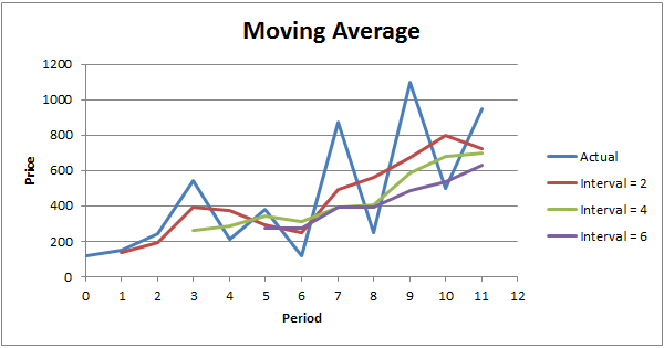 Strategi Binomo Moving Averages