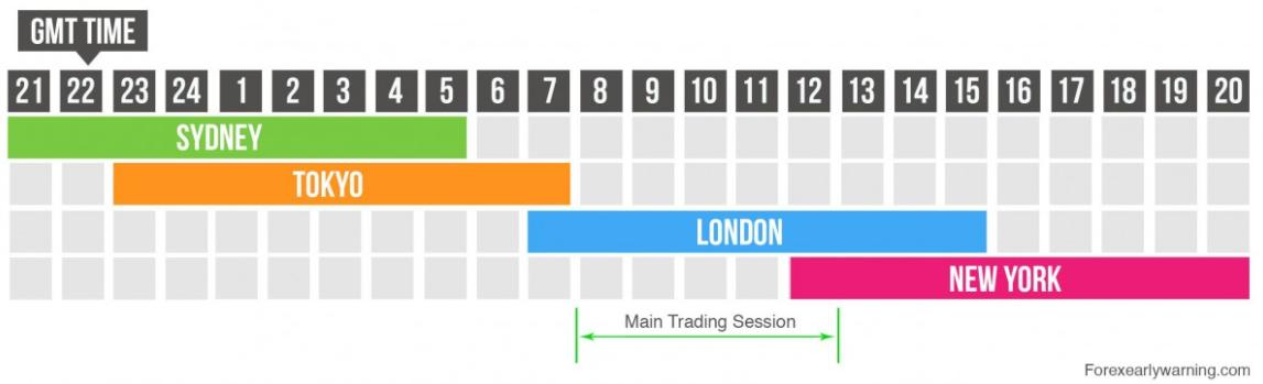 Horários dos principais mercados